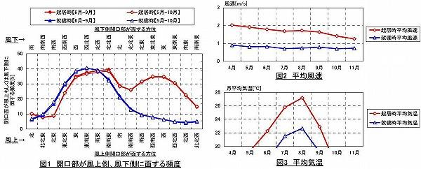 勝沼気候グラフ