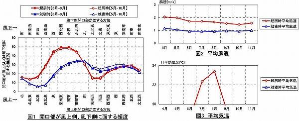 河口湖気候グラフ
