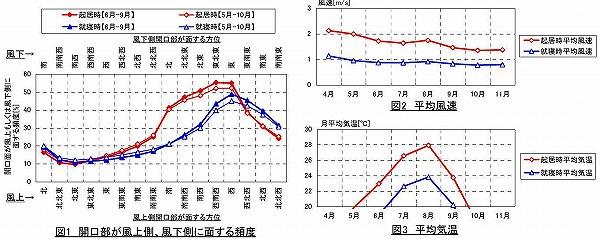 中富気候グラフ