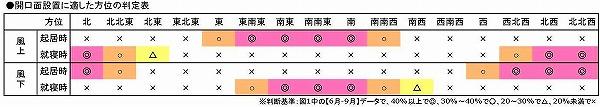 韮崎判定表