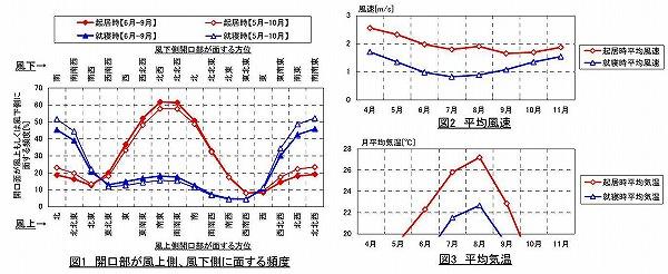 韮崎気候グラフ