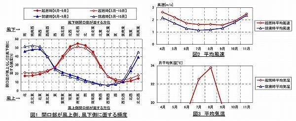 大泉気候グラフ