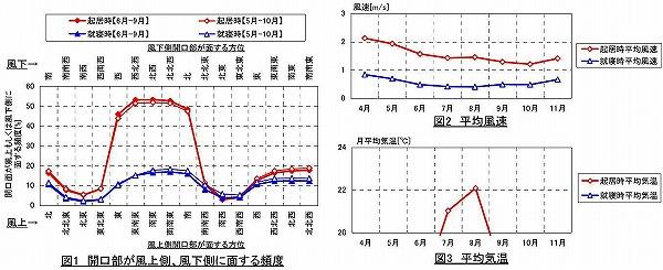 山中気候グラフ
